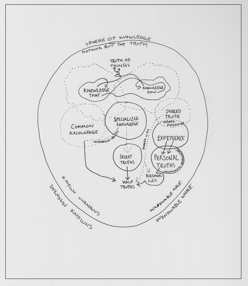 Figure 2 Diagram of the sphere of knowledge (excluding unknown knowns), by Ryan Stec